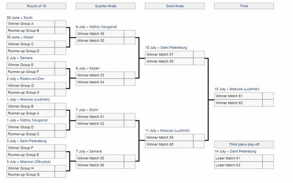 Lịch thi đấu vòng 16 đội, tứ kết, bán kết và chung kết World Cup 2018.