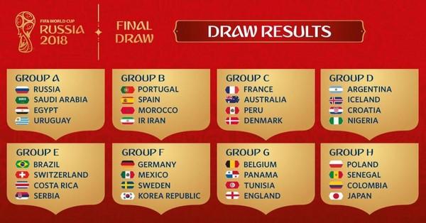 Kết quả bốc thăm chia bảng VCK World Cup 2018