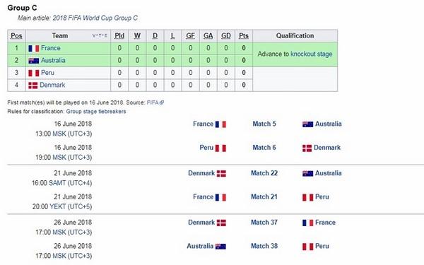 Bảng C - Pháp dễ thở ở trận đầu tiên.