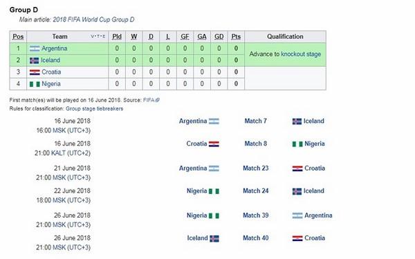 Bảng D - Argentina hứa hẹn gặp nhiều khó khăn trước Iceland ở trận ra quân.