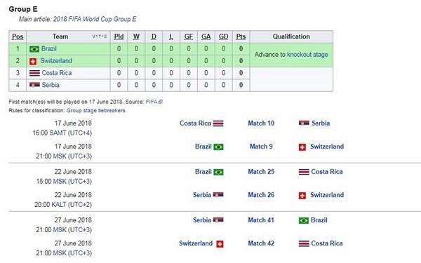 Bảng E - Brazil gặp đối thủ khó nhằn Thụy Sĩ trận đầu tiên.