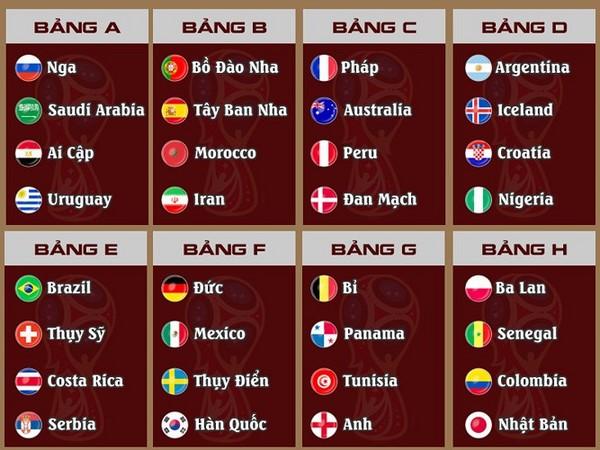Danh sách 32 đội bóng sẽ tham gia World Cup 2018 chia thành 8 bảng đấu: