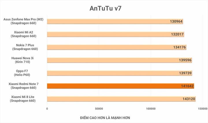 Điểm Antutu đo hiệu năng tổng thể của thiết bị