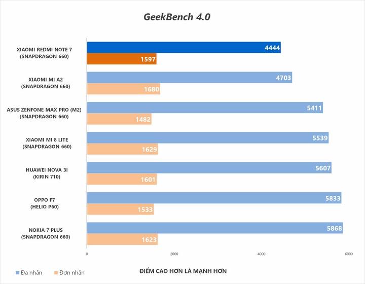 Điểm Geekbench đo hiệu năng xử lý đơn lõi và đa lõi của CPU