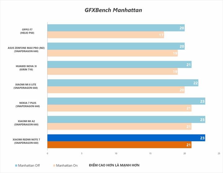 Bài đo Manhttan đo hiệu năng xử lý đồ họa của GPU ở độ phân giải Full-HD tiêu chuẩn (offscreen) và độ phân giải thực của máy (onscreen).