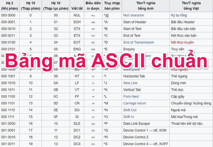 Bảng mã ASCII chuẩn