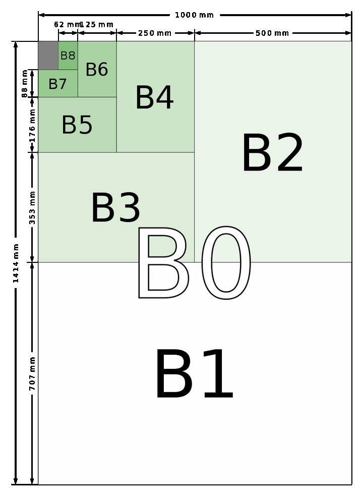 Khích thước của loại khổ giấy B