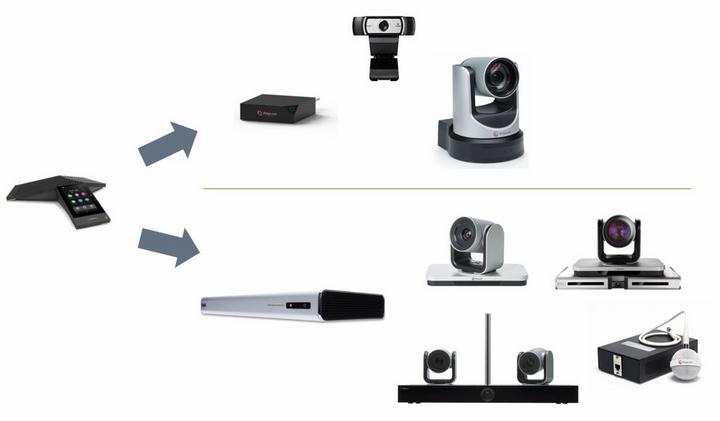 Các thiết bị cần cho giải pháp hội nghị truyền hình Polycom