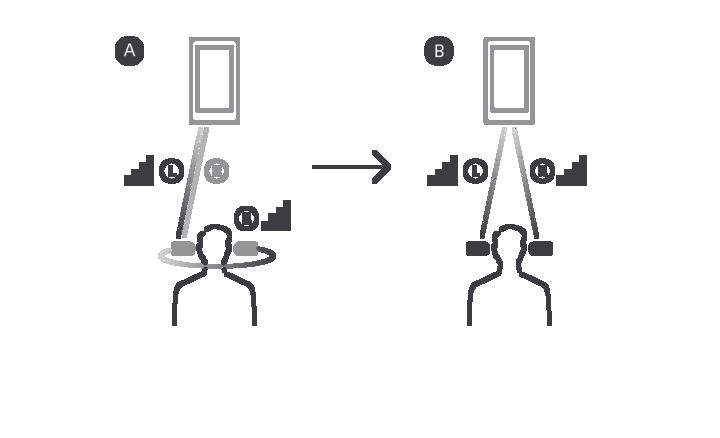(Ảnh: Bên trái là WF-1000X truyền 1 trong 2 tai qua BT. Còn WF-1000XM3 truyền cả 2 tai nghe qua BT.)