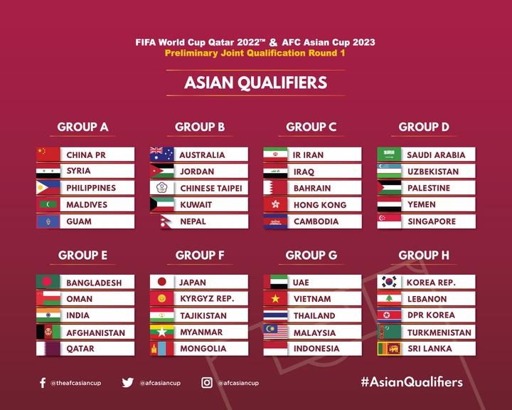 Kết quả bốc thăm Vòng loại World Cup 2022 và Asian Cup 2023