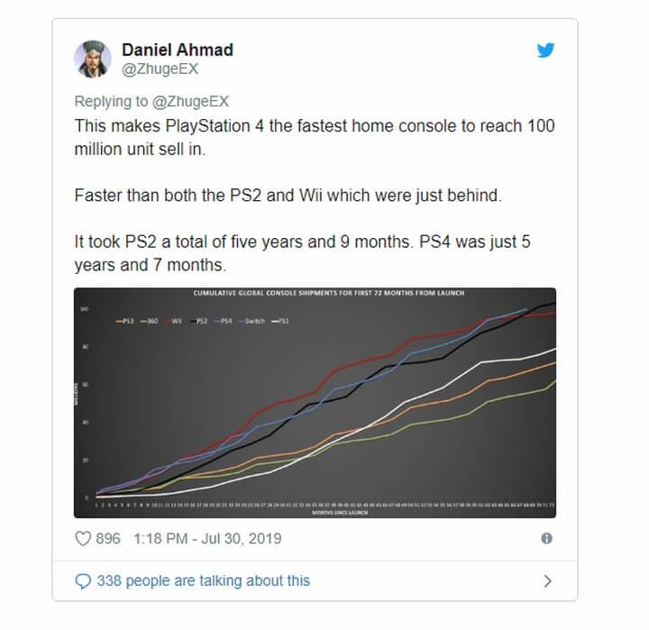 Daniel Ahmad xác thực doanh số 100 triệu máy PS4 bán ra thị trường
