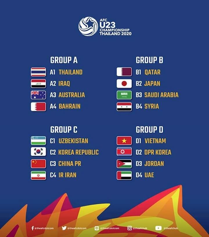 Kết quả bốc thăm 4 bảng đấu VCK U23 châu Á 2020. - Ảnh:AFC.