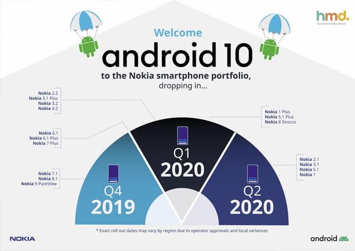 Danh sách thiết bị Nokia được lên Android 10