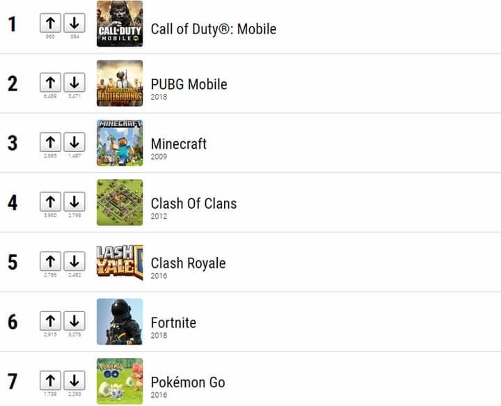 Bảng xếp hạng 10 tựa game mobile phổ biến nhất hiện nay
