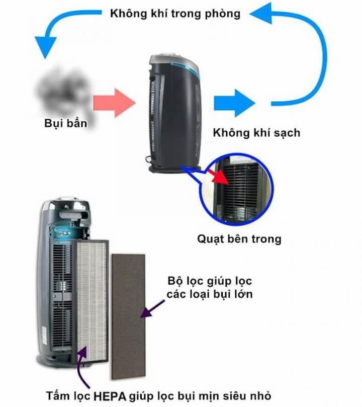 Cách hoạt động máy lọc không khí - Ảnh:A Fresher Home / Việt hóa: Thanh Long