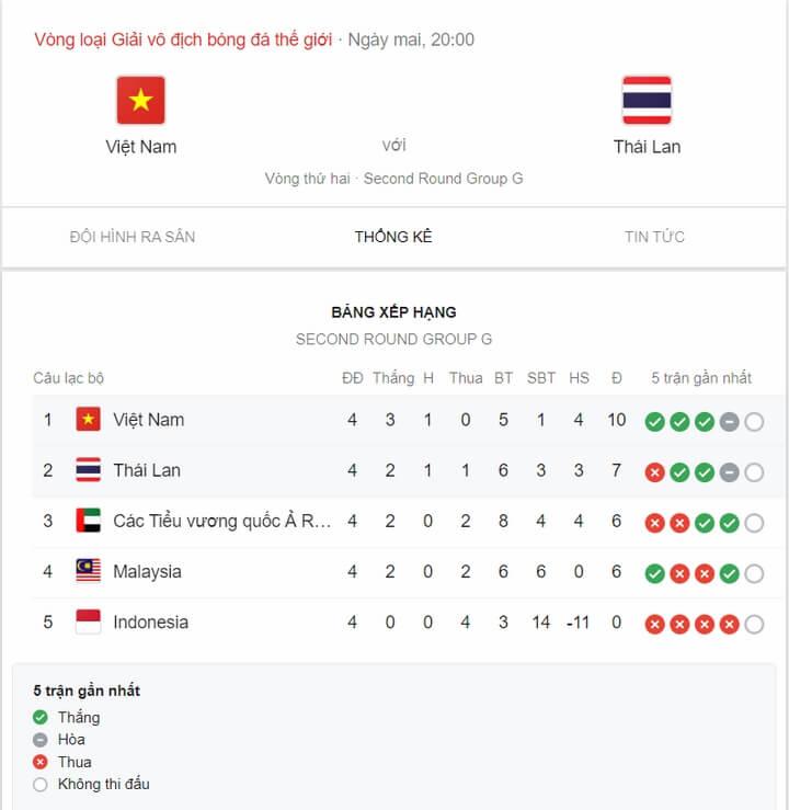 Bảng xếp hạng bảng G trong khuông khổ vòng loại World Cup 2022
